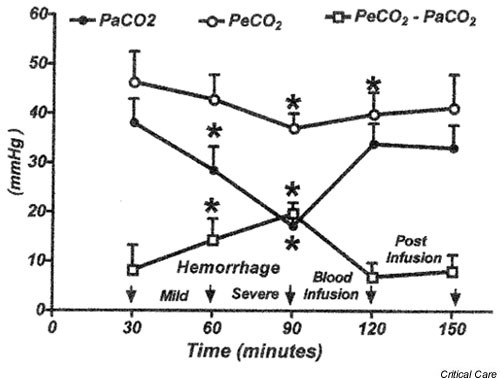 Changes in partial arterial carbon dioxide tension (PaCO2), partial esophageal carbon dioxide tension (PeCO2) and esophageal–arterial PCO2 gap in seven anesthetized, spontaneously breathing rats subjected to mild and severe hemorrhagic hypotension followed by blood reinfusion. *P < 0.05, by repeated measures of analysis of variance followed by Dunnett multiple comparison test, using baseline as controls.