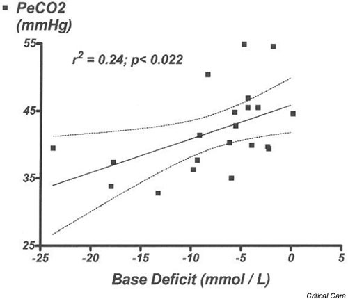 Linear regression analysis of the association between partial esophageal carbon dioxide tension (PeCO2) and base deficit in seven anesthetized, spontaneously breathing rats during mild and severe hemorrhagic hypotension. Dotted lines represent the upper and lower limits of 95% confidence interval.