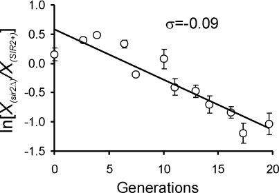 Loss of Sir2p does not accelerate overall cell proliferation.Chemostat competition experiments between SIR2+ and sir2Δ cells (in the 14ww strain background) were done during glucose limitation at dilution rate D = 0.1 h−1, as described in Figure 1.