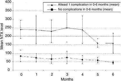 Mean Ntx values vs time (bars show 95% confidence intervals) for patients with (–▴–) or without (–▪–) a skeletal complication over the period 0–6 months.