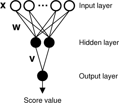 Three-layered feedforward neural networks were trained on the prediction of T3SS effector proteins.In this schematic, artificial neurons are drawn as circles (white: fan-out neuron; black: sigmoidal activation). For clarity, not all neurons are shown. The output neuron computes values between 0 and 1, which can be interpreted as the probability of an input sequence window being part of a T3SS effector signal.