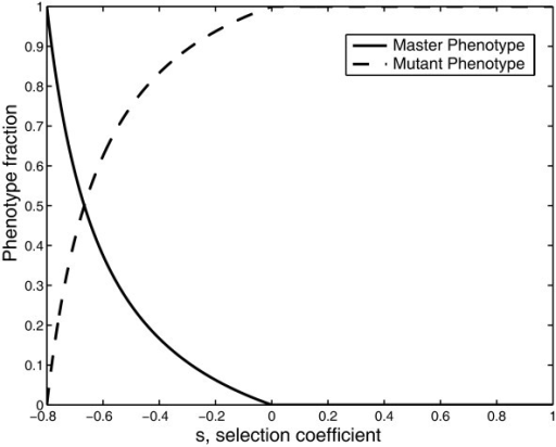 Phenotype Fraction vs the selection coefficient (s). The amplification factors of the master and mutant phenotype are Am = 10 and Ak = 2, respectively. In both cases the degradation factor is D = 1, and the sequence length is ν = 20. The selection coefficient is evaluated as in equation 6.