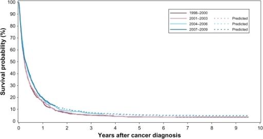 Kaplan–Meier survival curves for patients with pancreat   Open-i