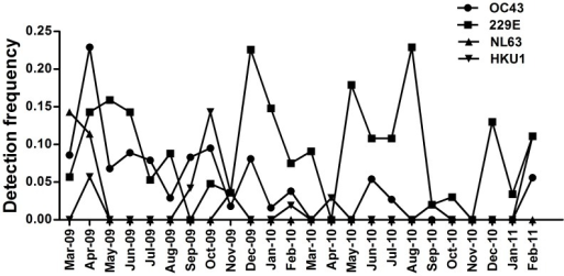Temporal distribution of the 4 HCoV species between March 2009 and February 2011 inclusive.