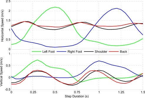 Hiker's Average Velocity at Various Sensor Locations during each Step.