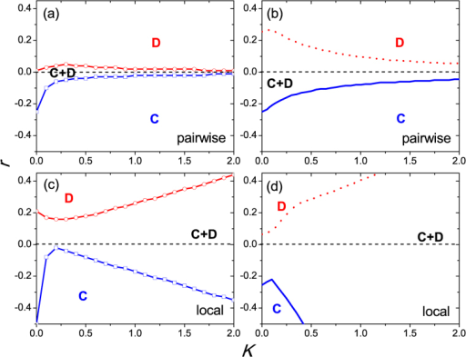 Full K – r phase diagrams, as obtained by means of Monte Carlo simulations [panels (a) and (c)] and by means of pair approximation [panels (b) and (d)].Upper red (lower blue) lines denote the boundaries between the mixed C + D and homogeneous D (C) phases.