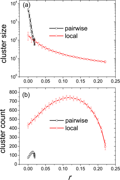 Macroscopic properties of cooperative clusters in the dependence on the cost-to-benefit ratio r.Cluster size (a) and cluster count (b) are depicted for pairwise and locally influenced strategy updating. In both cases the cluster size decreases as r increases, while the cluster count reaches a maximum at a certain value of r and then decreases. Note that for pairwise imitation a minimum cluster size of about 76.18 is required for cooperators to survive. Taking into account the local influence of the neighbors reduces this to 6.61. The depicted results were determined in the stationary state on 100 × 100 square lattices and by using K = 0.83. Error bars indicate the standard deviation.