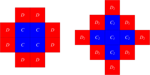 Schematic presentation of two representative cooperative (blue) clusters surrounded by defectors (red).The cluster depicted left has no chances of survival under pairwise or locally influenced strategy updating. The cluster on the right, however, cannot prevail under pairwise imitation, but can do so under locally influenced strategy updating. This is because the core of the cooperative cluster (C1 in the figure) is quarantined from defectors in case imitation proceeds according to local influence (see main text for details).
