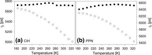 Temperature dependence of fluorescence decay time of C153 in dehydrated ClH (a)–filled circles, in ClH+water mixture at 2.2⋅10−3 M water concentration (a)–empty circles, in dehydrated PPN (b)–filled circles and in improperly dehydrated PPN (b)–empty circles