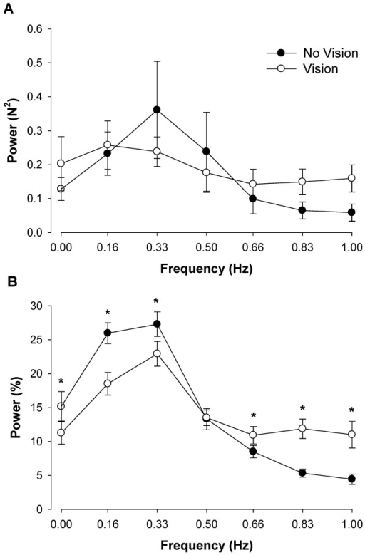 The effect of no visual feedback on force oscillations below 1 Hz.A: The absolute power during the two visual feedback conditions. The age and visual feedback condition main effects and associated interactions were not significant. B: The normalized power during the two visual feedback conditions. During the no visual feedback condition, normalized power in the force output at 0.16 Hz increased; whereas normalized power decreased from 0.83–1.0 Hz. Young and older adults exhibited a differential modulation of force oscillations below 1 Hz during the no visual feedback condition compared with visual feedback at the highest visual angle (1.5°). Asterisk (*) indicates significant difference (P<0.05) between the no visual feedback condition and the visual feedback condition.