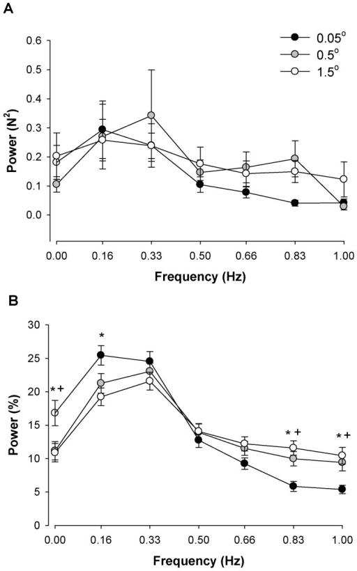 The effect of visual angle and frequency bins below 1 Hz.A: The absolute power as a function of frequency bins during the three different visual angles. The age and visual angle main effects and associated interactions were not significant. B: The normalized power during the two visual feedback conditions. Magnification of visual feedback at the highest visual angle (1.5°) compared with the lowest visual angle (0.05°) significantly decreased force oscillations from 0–0.16 Hz and increased power from 0.83–1.0 Hz. Visual feedback at a moderate visual angle (0.5°) compared with the lowest visual angle (0.05°) increased power at 0 Hz and decreased power from 0.83–1.0 Hz. Asterisk (*) indicates significant difference (P<0.05) between the highest (1.5°) and lowest (0.05°) visual angle. A cross (+) indicates significant difference (P<0.05) between the moderate (0.5°) and lowest (0.05°) visual angle.