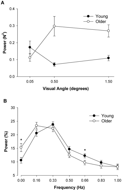 The interaction of age and frequency bins below 1 Hz.A: The absolute power during the three different visual angles. The age×visual angle approached significance (P = 0.06) and suggests that power within 0–1 Hz was greater in older adults for the visual angles that magnified the visual feedback. B: The normalized power for young and older adults at different frequency bins. On average, compared with young adults, older adults exhibited greater normalized power from 0–0.16 Hz and lower normalized power from 0.5–0.83 Hz. Post hoc analysis, indicates that these differences were statistically significant (P<0.05) between young and older adults at 0 Hz and 0.66 Hz. Asterisk (*) indicates significant difference (P<0.05) between young and older adults.