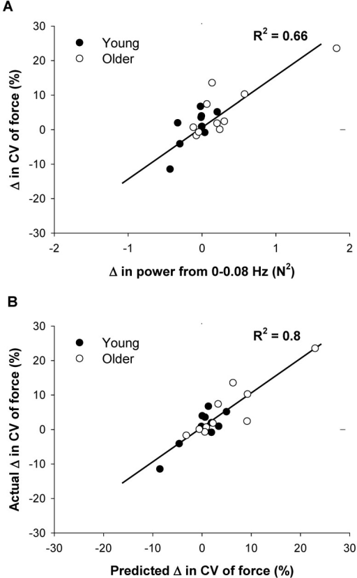 The association between modulation of force below 1 Hz and changes in the variability of force with magnification of visual feedback.A: For the absolute power spectrum, the change in the CV of force at the highest visual angle was associated with a decrease in absolute power from 0–0.08 Hz (R2 = 0.66). B: For the normalized power spectrum, modulation of force oscillations in 0.16 Hz, 0.33 Hz, 0.5 Hz, 0.66 Hz, and 0.83 Hz predicted changes in the CV of force at the highest visual angle (1.5°). The subjects (primarily older adults) who exhibited the greatest changes in CV of force at 1.5° visual angle increased power at 0.16 Hz, 0.5 Hz, and 0.83 Hz and decreased power at 0.33 Hz and 0.66 Hz.