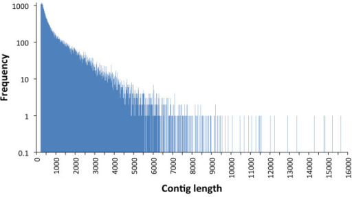 Frequency distribution of assembled contigs by size.