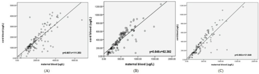 Regression analysis between non-POPs levels in maternal and cord blood. Regression analysis was used to analyze the relationship between these EDs levels in maternal and cord blood. (A) The relationship between MEHP levels in maternal and cord blood. The regression coefficient was 0.807, meaning that about 80% MEHP could cross the placenta; (B) The relationship between OP levels in maternal and cord blood. The regression coefficient was 0.846, meaning that about 85% OP could go through the placenta; (C) The relationship between 4-NP levels in maternal and cord blood. The regression coefficient was 0.862, meaning that more than 86% 4-NP could cross the placenta.