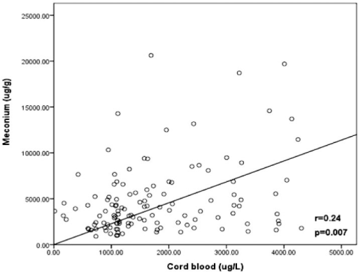 Correlation between MEHP levels in cord blood and in meconium.MEHP was detected in 135 of 201 mother-newborn pairs, presenting a good correlation in cord blood and meconium.