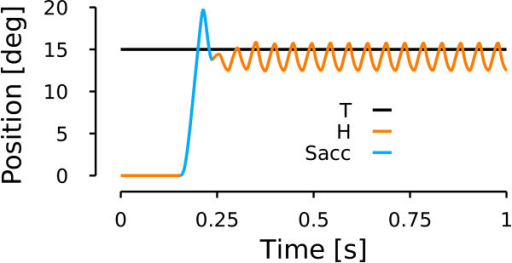 Model simulation: saccadic oscillations. Simulation of a rightward horizontal towards a target located 15 deg on the right of the central fixation point. Same color conventions as in Figure 6.