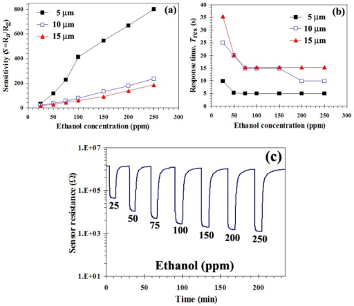 (a) Sensitivity of S1, S2, and S3 (5, 10, and 15 μm) comparison dependence on ethanol concentration and various film thicknesses in dry air (O2/N2) at 400°C, (b) the response times (Tres) were within a few seconds, and (c) change in resistance of sensor S1 under exposure to reducing gas ethanol during forward cycle.