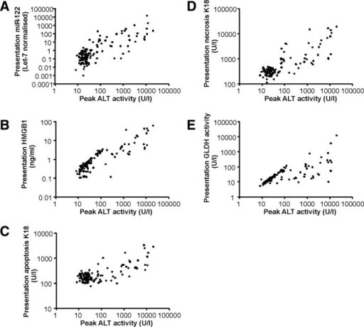 Plasma biomarker values at presentation to the hospital emergency department correlate with peak ALT activity. (A) miR-122, (B) total HMGB1, (C) apoptosis K18, (D) necrosis K18, and (E) GLDH activity were correlated against peak ALT activity in patients who presented early after acetaminophen overdose (<24 hours, n = 129).