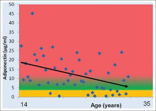Correlation between adiponectin and age in women with polycystic ovary syndrome (r = −0.42, P = 0.0027**)