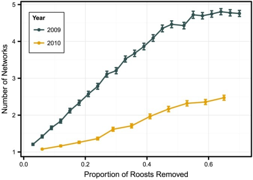 Roost removal impacts on Indiana bat (Myotis sodalis) network fragmentation.Simulated effect of roost removal on the fragmentation of an Indiana bat maternity colony roost network in Pickaway County, Ohio, USA, 2009–2010. Random roost removal was performed 1,000 times per proportion of roosts removed; lines represent mean ± standard error number of networks after node removal.
