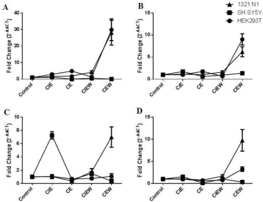 The pattern of expression of miRNAs following ethanol treatment. (A) miR-7; (B) miR-152; (C) miR-153 and (D) miR-15B. Data is plotted as mean ± SEM.