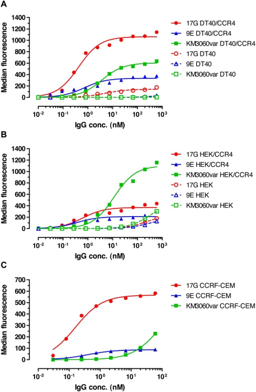 Dose-dependent binding of anti-CCR4 IgG antibodies to CCR4+ and CCR4− cell lines.Different concentrations of 17G, 9E and KM3060var antibodies were tested in flow cytometry for binding to avian DT40 cells stably transfected with human CCR4 (a), to human HEK-293 cells transiently transfected with human CCR4 (b) or to human T-cell leukemia line CCRF-CEM naturally expressing CCR4 (c). Binding to CCR4-negative non-transfected cells is also shown in panels (a) and (b). The results of representative experiments from three repeats are shown.