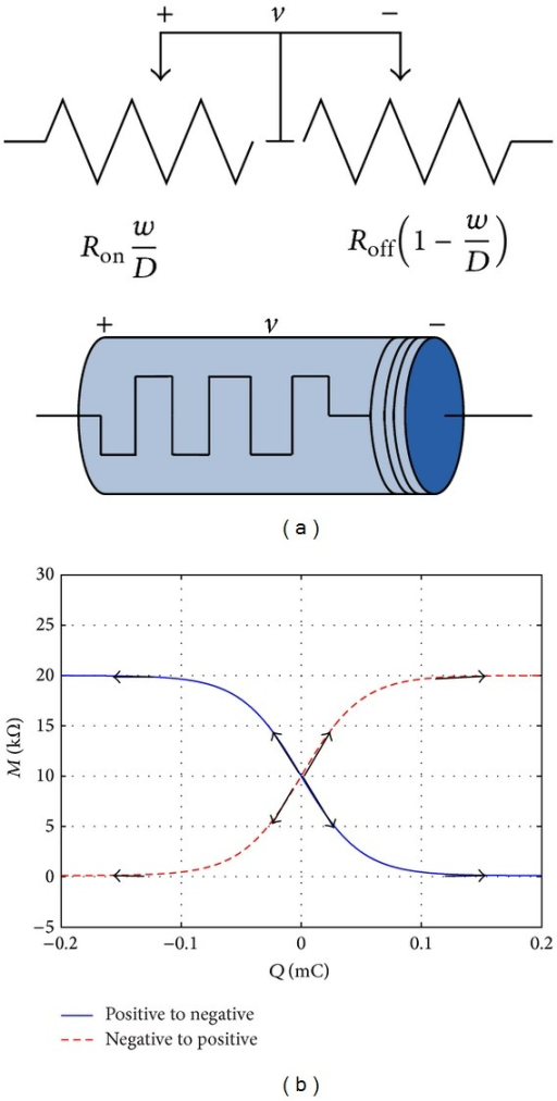 The nonlinear memristor model and its characteristic curves. (a) The equivalent circuit of the memristor and its 3D symbol. (b) The relationship between memristance and the charge.