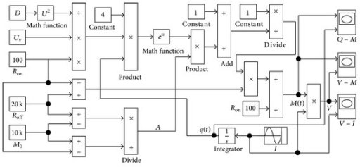 The Simulink model of the nonlinear memristor.