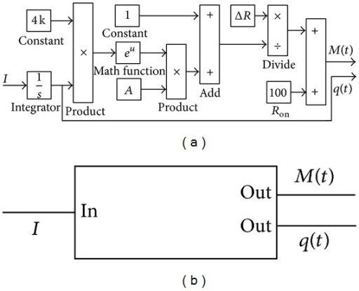 The simplified memristor model. (a) The simplified Simulink model of the memristor. (b) The package of the memristor.