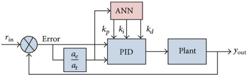 The structure diagram of the memristive neural network PID controller.