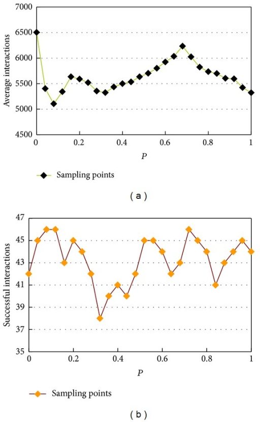 The convergence performance of the memristive neural network under different P. (a) The relationship between iteration and rewiring probability. (b) The effective approximation number in 50 times simulations under varying rewiring probability.