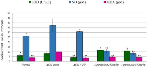 Effect of A. paniculata on superoxide dismutase (SOD) activity, malonaldehyde (MDA) level and nitric oxide (NO) level in AOM induced tissue.All values are represented as mean ± SEM. Significant difference at *P<0.01, ** P<0.001(ANOVA, Tukey's). FU: Fluorouracil; AOM: azoxymethane.