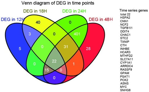 Overlapping of differentially expressed genes (DEGs) at different time points. The blue, yellow, green and red oval diagrams represent the DEGs at 12, 18, 24 and 48 h post-infection, respectively. The shadows of corresponding colors represent overlapping genes of different time points. A total of 22 DEGs were simultaneously presenting at 4 time points; 401 DEGs were simultaneously presenting at 24 and 48 h post-infection.