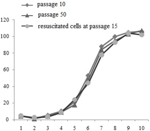 Growth curves of YMECs at the 10th, 60th, and 15th passages (resuscitated cells).