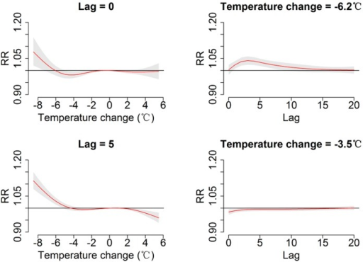 Plot of relative risk (RR) by temperature change at specific lags (left), RR by lag at 1st (−6.2 °C), 5th (−3.5 °C), 95th (2.9 °C) and 99th (3.8 °C) percentiles of temperature change distribution (right). The reference value was 0 °C temperature change.