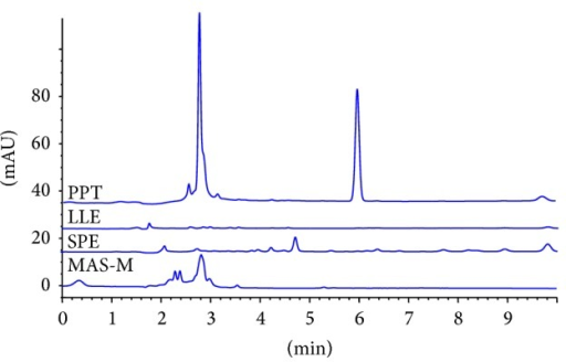 Chromatograms of proteins in samples treated with various clean-up methods, where PPT is Method A, LLE is Method B, SPE is Method C, and MAS-M is Method D.