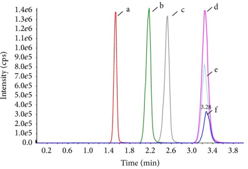 Chromatograms of arachidonic acid in different samples. a: unspiked plasma of Method C, b: unspiked plasma of Method B, c: unspiked sample of Method A, d: spiked plasma of Method D at a concentration of 500 ng/mL, e: unspiked plasma of Method D, and f: arachidonic acid standard, 500 ng/mL.