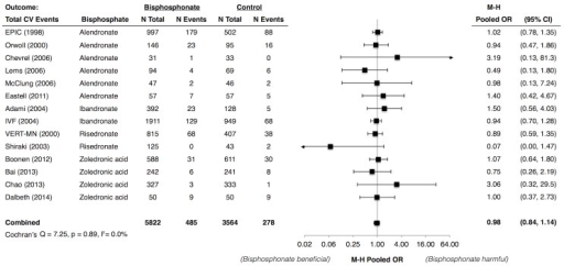 Meta-Analysis of Total Adverse Cardiovascular Events Associated with Use of Bisphosphonates.Abbreviations: CI, confidence interval; CV, cardiovascular; EPIC, Early Postmenopausal Intervention Cohort study; IVF, IntraVenous Fracture study; M-H, Mantel Haenszel; OR, odds ratio; VERT-MN, Vertebral Efficacy with Risedronate Therapy Multinational Study