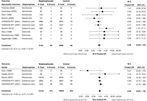 Meta-Analysis of Myocardial Infarction and Stroke with Use of Bisphosphonates.* Abbreviations: CI, confidence interval; HORIZON-PFT, the Health Outcomes and Reduced Incidence with Zoledronic Acid Once Yearly Pivotal Fracture Trial; HORIZON-RFT, the Health Outcomes and Reduced Incidence with Zoledronic Acid Once Yearly Recurrent Fracture Trial; M-H, Mantel Haenszel; OR, odds ratio. * Karam (2007) et al. included data from 6 trials of risedronate. Individual study data were not available.