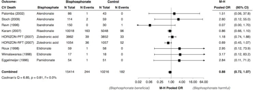 Meta-Analysis of Cardiovascular Mortality with Use of Bisphosphonates.* Abbreviations: CI, confidence interval; CV, cardiovascular; HORIZON-PFT, the Health Outcomes and Reduced Incidence with Zoledronic Acid Once Yearly Pivotal Fracture Trial; HORIZON-RFT, the Health Outcomes and Reduced Incidence with Zoledronic Acid Once Yearly Recurrent Fracture Trial; M-H, Mantel Haenszel; OR, odds ratio. * Karam (2007) et al. included data from 6 trials of risedronate. Individual study data were not available.