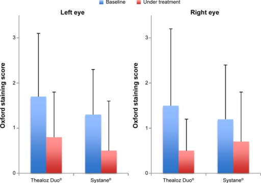 Oxford lissamine green staining scores at baseline and during treatment.Notes: Differences between treatment groups in the change under treatment were not statistically significant (P=0.93 and 0.66) and for the left eye and right eye respectively.