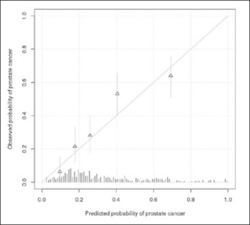Predicted and observed probability of prostate cancer in our patient sample using the numerical version of the nomogram by Chun et al. Point estimates of the probability of prostate cancer are given as triangles and supplemented with 95% confidence intervals based on the binomial distribution (vertical lines).