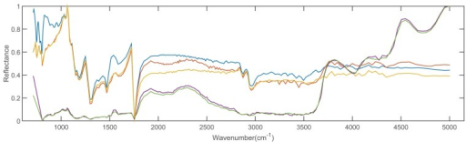 Five spectra of solid man-made materials in the ASTER dataset.