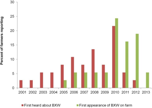 Farmers' awareness of BXW disease in target countries.