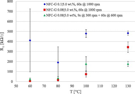PEDOT:PSS sheet resistance on spin coated NFC-G samples with variable NFC concentration and spin coating parameters at a constant glycerol concentration of 5.0 wt%