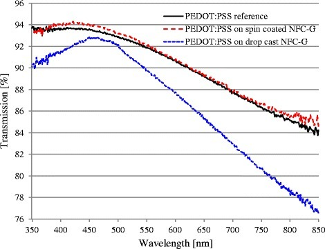 Optical transmission of PEDOT:PSS on reference glass, spin-coated NFC-G, and drop cast NFC-G coatings annealed at 130 °C