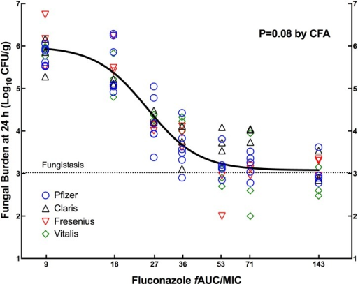 Pharmacodynamics of FLC generic products compared with the innovator against C. albicans CIB-19177.Data from two independent experiments were combined and analyzed by CFA. The innovator (Diflucan) was included in both experiments (42 animals), and Claris, Fresenius and Vitalis in one (21 animals per product). A single curve (solid black line) described the data better than individual ones, indicating that the generics were therapeutically equivalent to the innovator. The horizontal dotted line indicates the fungal load at the beginning of therapy (0 h).