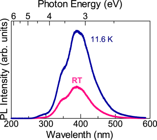 Optical properties of 18-μm-thick AlN assessed by PL at 11.6 K and RT.Because the emission is located at ~390 nm, it is not band edge emission, but a deep level emission that is likely related to Al vacancies and deep donors. Intensity ratio between RT and 11.6 K suggests a high internal quantum efficiency of ~32%.