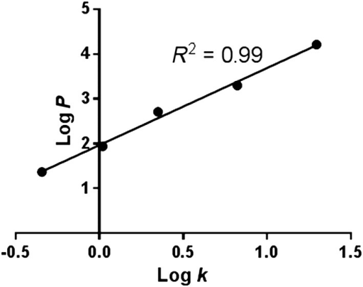 Standard curve of compounds with known Log P values. From left to right, the compounds are: 4‐methoxyphenol, m‐cresol, 1‐naphthol, thymol, diphenyl ether